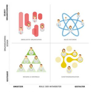 Haufe, Haufe-umantis, Haufe Quadrant, HR, Organisationsdesign