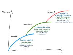 3-Horizonte-Modell, Innovationen