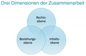 Betriebsdialog, Dimensionen der Zusammenarbeit, drei Dimensionen