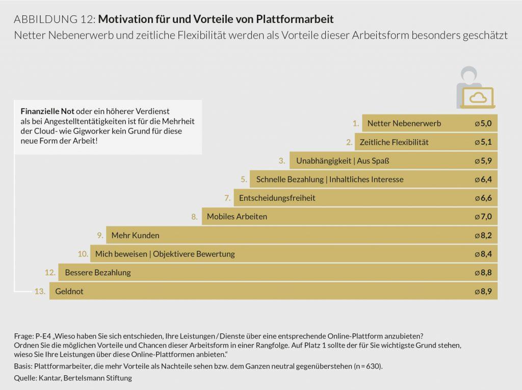 plattformarbeit, bertelsmann stiftung, motivation für und vorteile von plattformarbeit