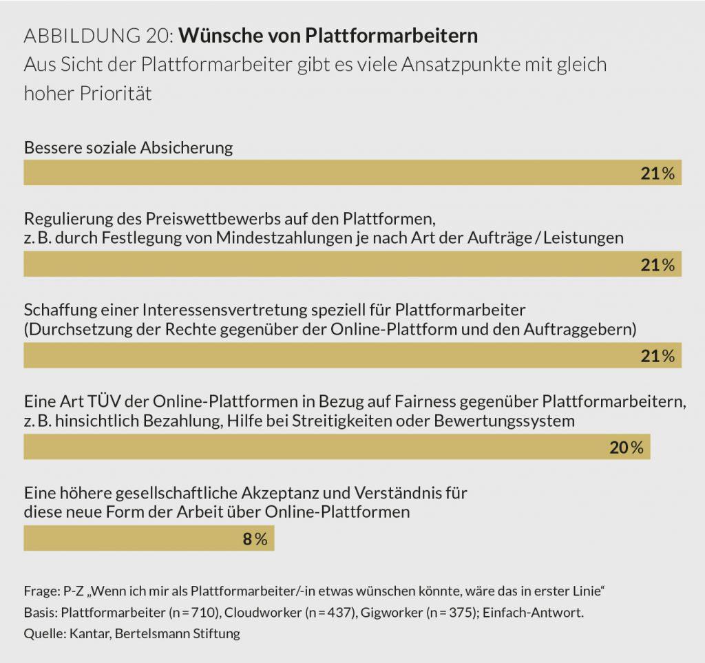 Plattformarbeit, Bertelsmann Stiftung, Wünsche von Plattformarbeitern