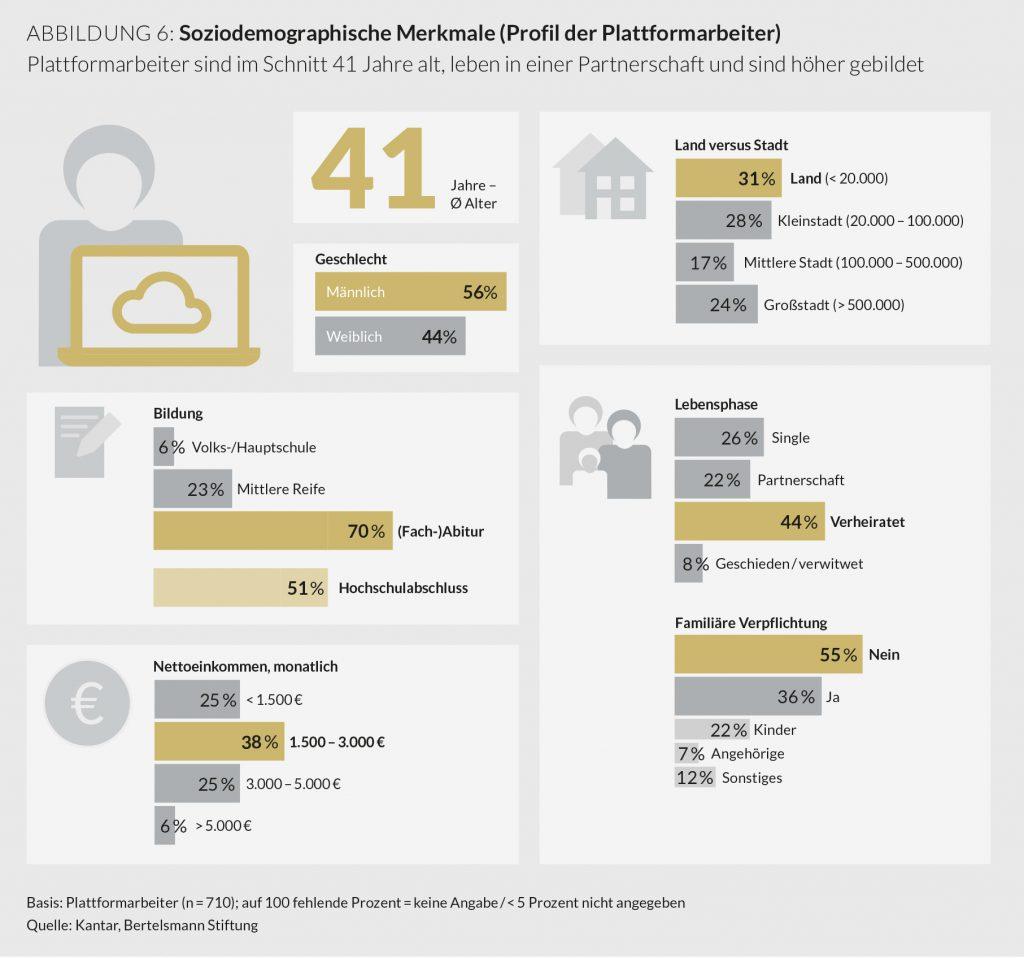 plattformarbeit, bertelsmann studie soziodemografische merkmale der plattformarbeiter