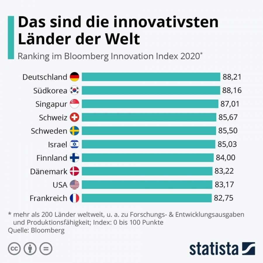 Statista-Infografik zu deninnovativsten Ländern der Welt laut Bloomberg Innovation Index 2020