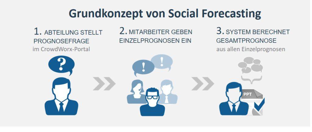 Grundkonzept Social Forecasting in drei Schritten: Prognosefrage, Einzelprognosen, Gesamtprognose