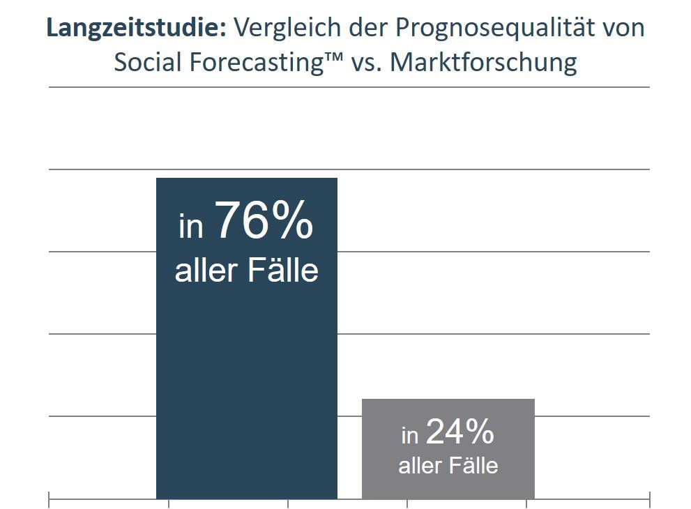 Ergebnis einer Langzeitstudie zum Vergleich der Prognosequalität von Social Forecasting und Marktforschung