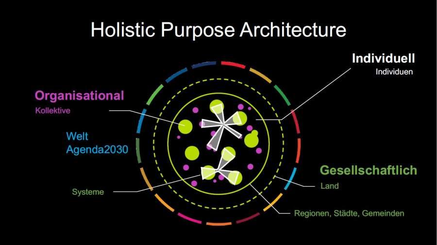 Holistic Purpose Architecture in allen drei Dimensionen von Purpose: Gesellschaftlich, organisational, individuell