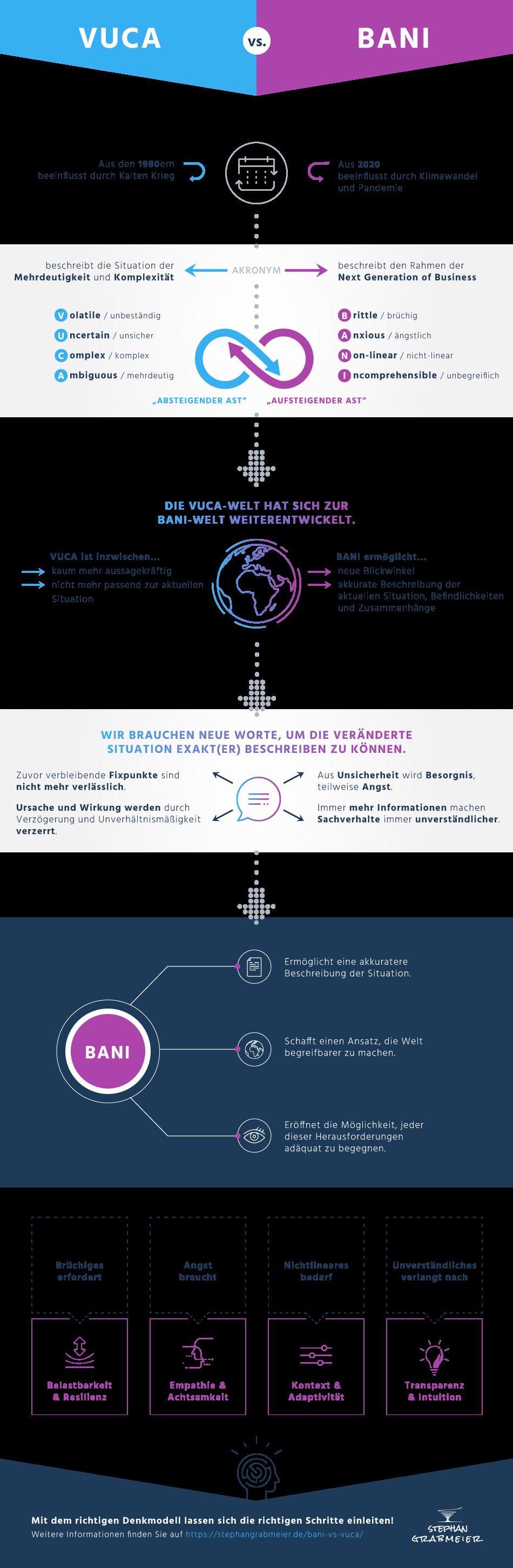 Vuca vs Bani Infografik