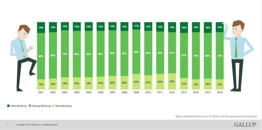 Gallup-Ergebnisse der Jahre 2001 bis 2016, wie stark sich Mitarbeitende an ihr Unternehmen gebunden fühlen