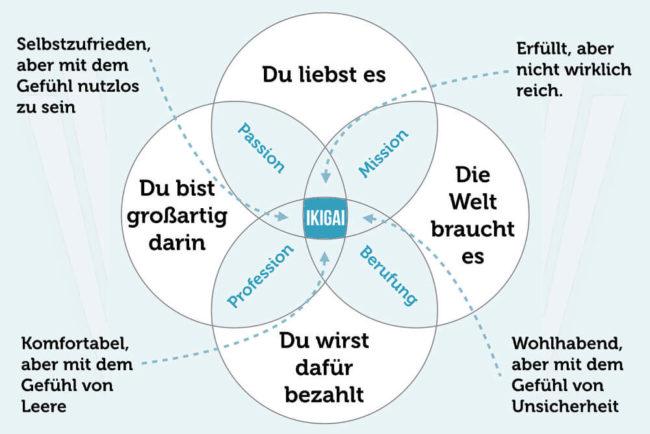 """Ikigai-Konzept als Schnittmenge aus """"Du liebst es"""", """"Die Welt braucht es"""", """"Du wirst dafür bezahlt"""" und """"Du bist großartig darin"""""""
