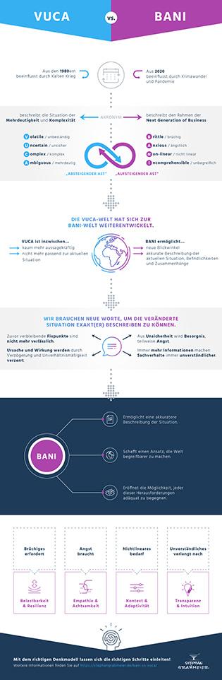 Vorschaubild zur Infografik VUCA vs. BANI-Framework
