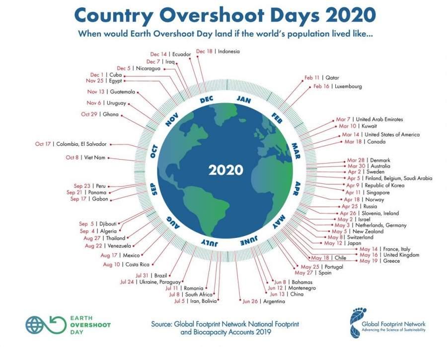 Country Overshoot Days 2020 mit der Indikation, wann welches Land die Ressourcen der Erde aufgebraucht hat oder haben wird