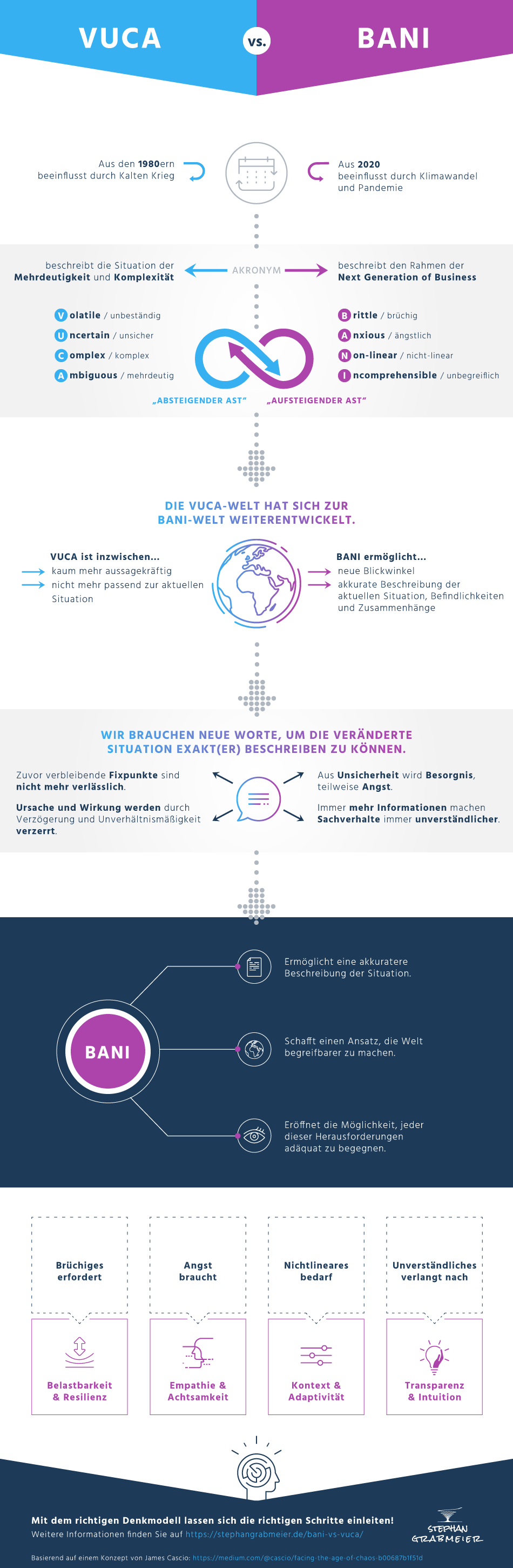 Infografik zu Bani vs Vuca