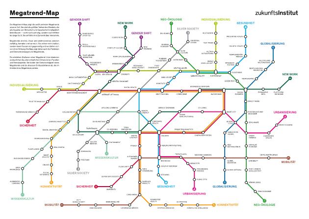 Megatrend-Map des zukunftInstituts