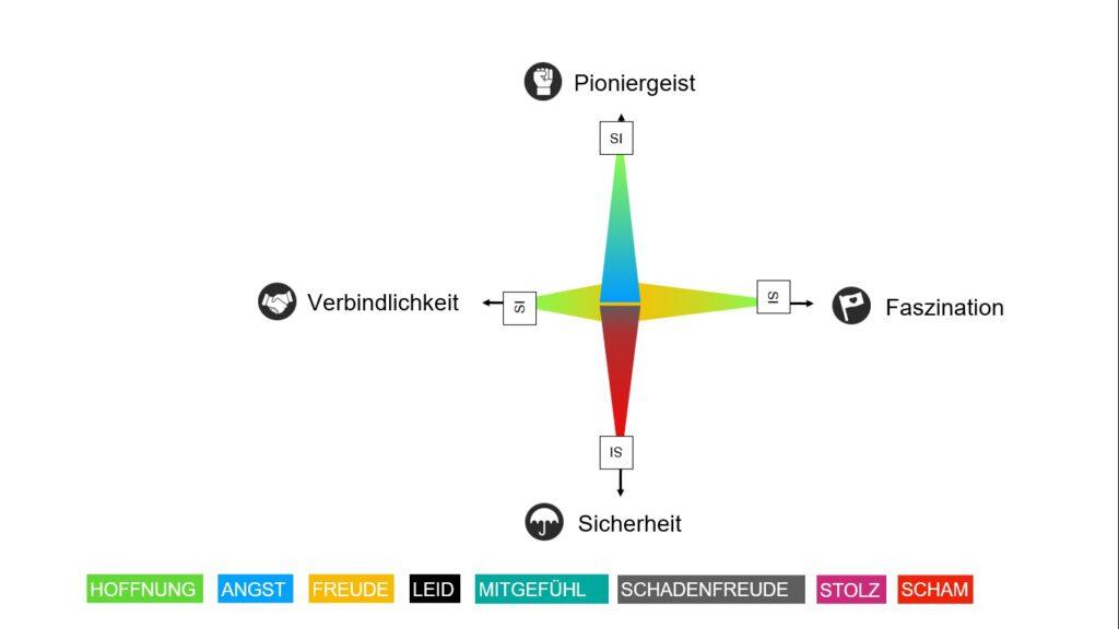 vision stern aus dem Visionsprozess des Zukunftsinstituts mit WE-Motions und KEY-Motions