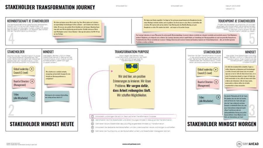 https://stephangrabmeier.de/wp-content/uploads/2021/04/stephan-grabmeier_transformation-journey-map_stakeholder-transformation-journey_passgenaues-framework-unternehmenstransformation.jpg
