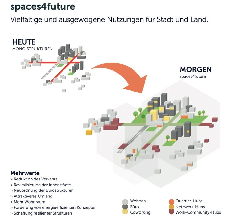 Grafik spaces4future Raumnutzung der Zukunft