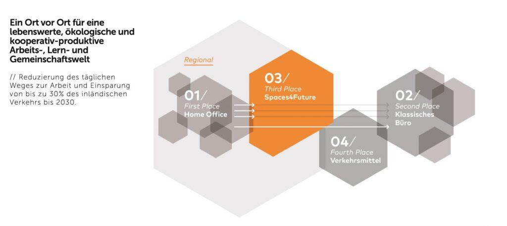 Grafik dritter Ort spaces4future WorkCommunityHubs